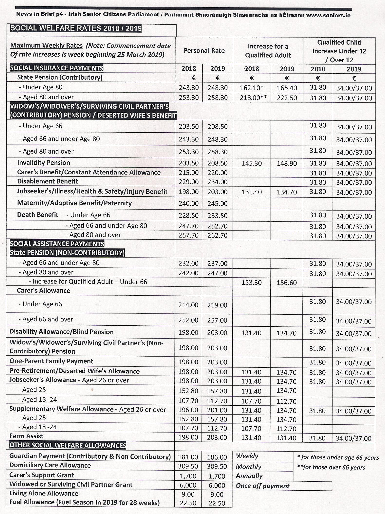 NIB SW Rates p40001